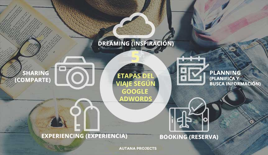 Fases-del-viajes-Google-AdWords-Innovtur